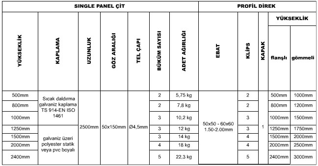 single panel çit teknik özellikler